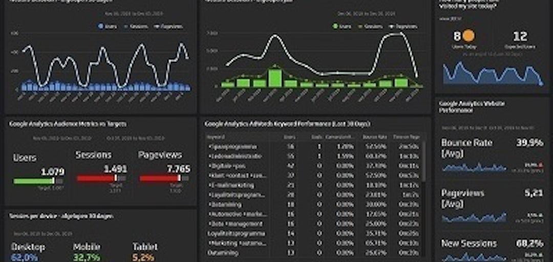 Klipfolio marketing rapportage en dashboard