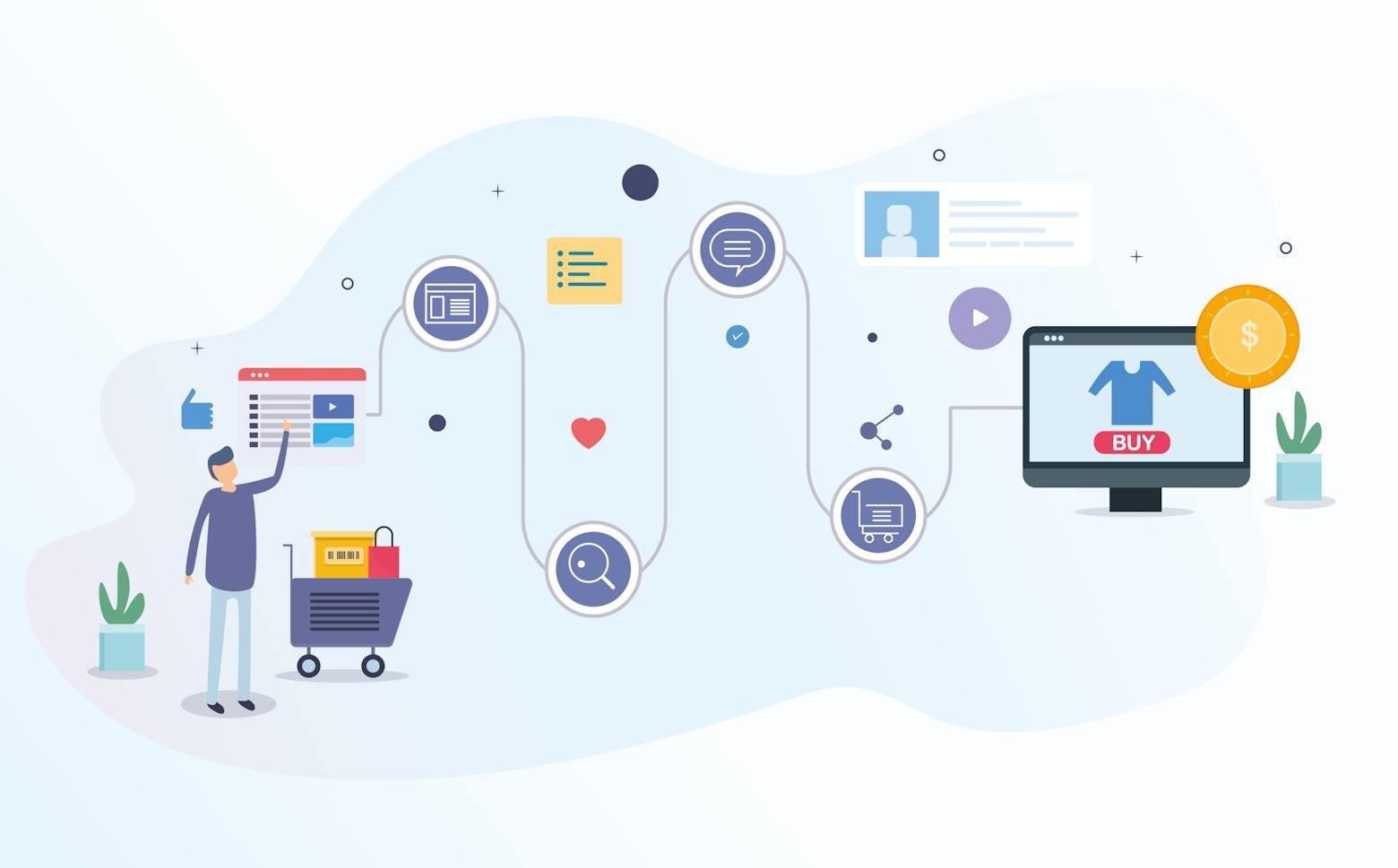 Marketing automation via Customer Journey