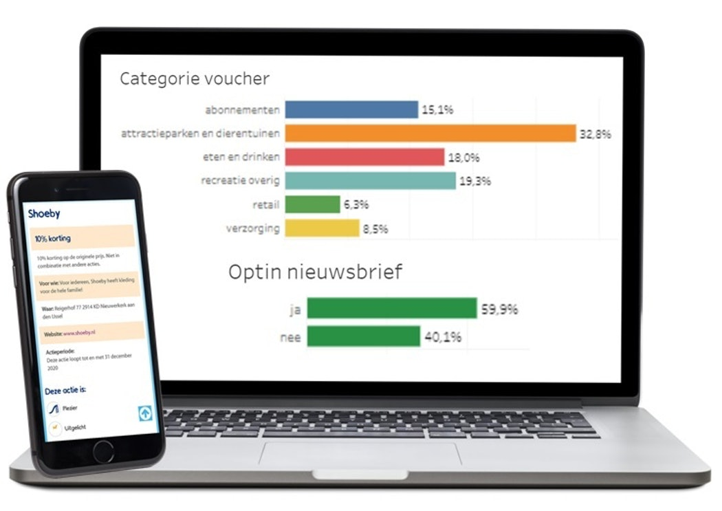 Loyaliteitsprogramma dashboard data