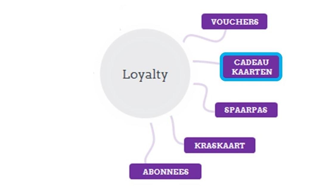 Loyalty cadeaukaart module