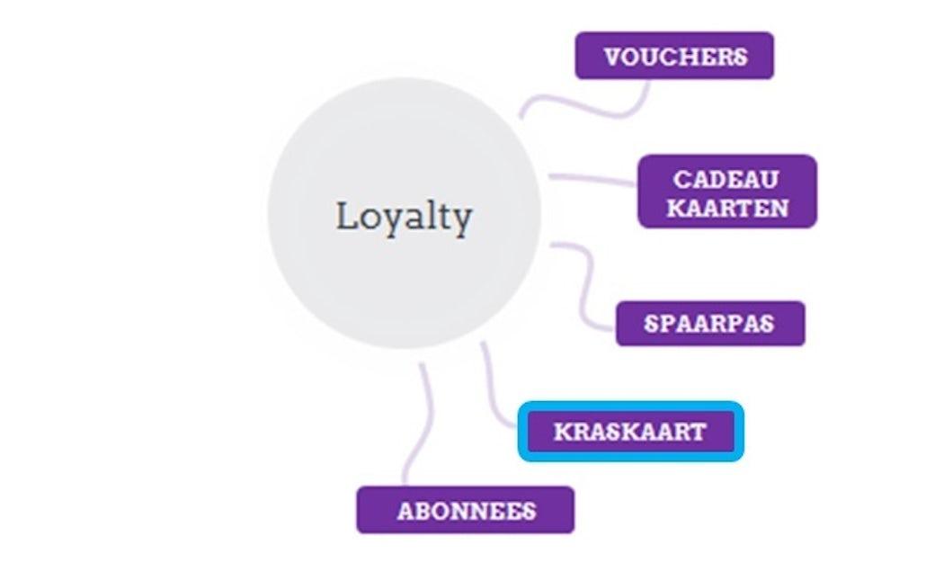 Loyalty kraskaart module